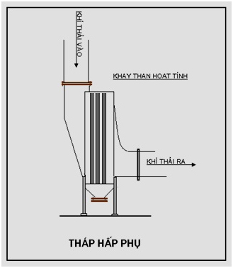 Xử lý khí thải bằng phương pháp hấp phụ