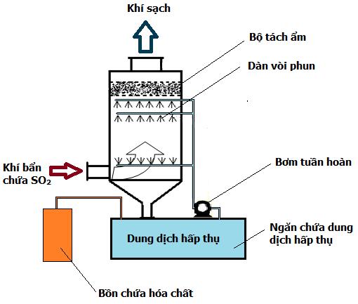 Công nghệ xử lý khí SO2